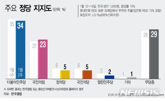 [서울=뉴시스] 15일 한국 갤럽이 발표한 1월 2주차 정당 지지도 결과에 따르면 더불어민주당 지지도는 전주대비 1%p 내린 34%로 집계됐다. 양당 지지도 격차는 11%p였다. (그래픽=전진우 기자) 618tue@newsis.com