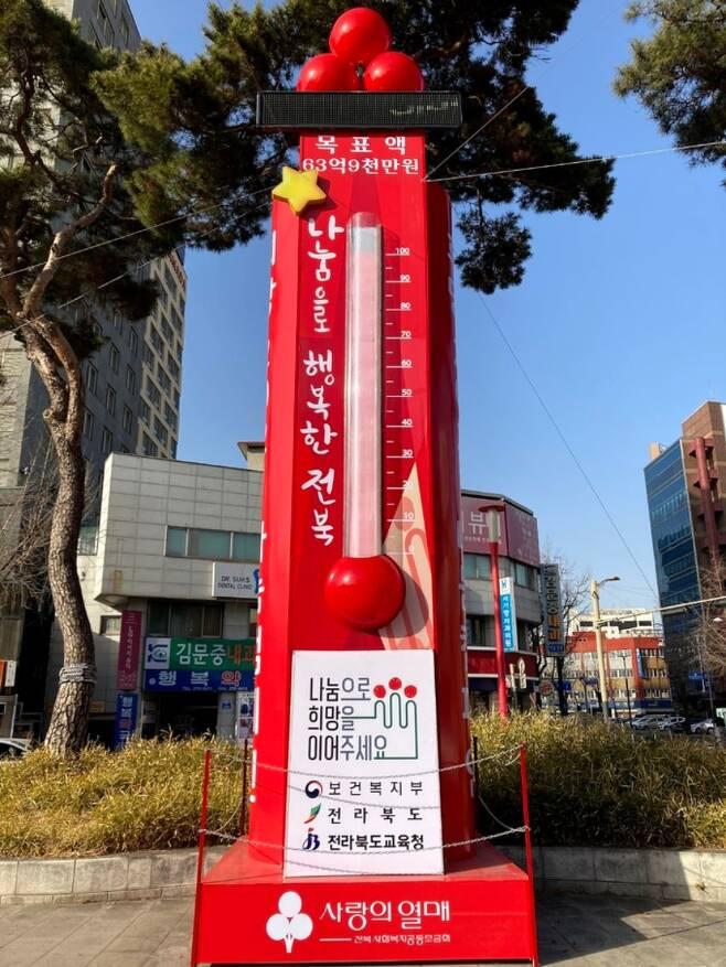 코로나19 여파에 따른 경기침체에도 전북사회복지공동모금회가 전주 오거리문화광장에 설치한 사랑의온도탑 수은주가 14일 100도를 넘어섰다.