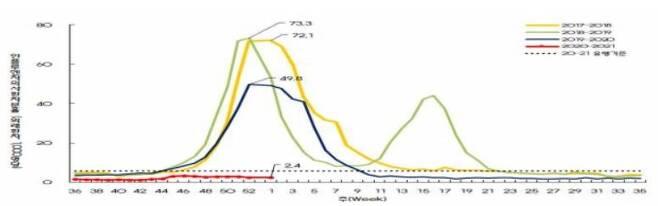 2017∼2021년 주간 인플루엔자 의사환자 분율