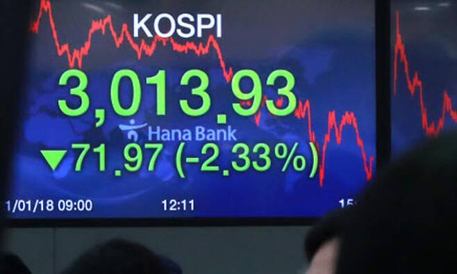 18일 오후 서울 중구 하나은행 명동점 딜링룸 전광판에 코스피 지수가 전 거래일 대비 71.97포인트(2.33%) 하락한 3013.93을 나타내고 있다. 뉴스1