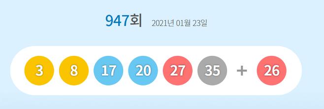 동행복권 제947회 1등에 '3·8·17·20·27·35' 번호가 뽑혔다. 2등 보너스 번호는 '26'이다./사진=동행복권 캡처