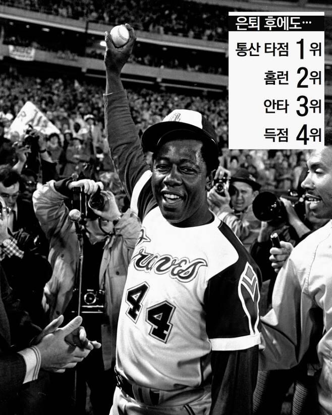 전설이 된 순간 행크 에런이 1974년 4월9일 LA 다저스와의 경기에서 종전 베이브 루스의 통산 최다 홈런 기록을 넘어서는 715호 홈런을 친 뒤 홈런 공을 들고 기뻐하고 있다.     AP연합뉴스