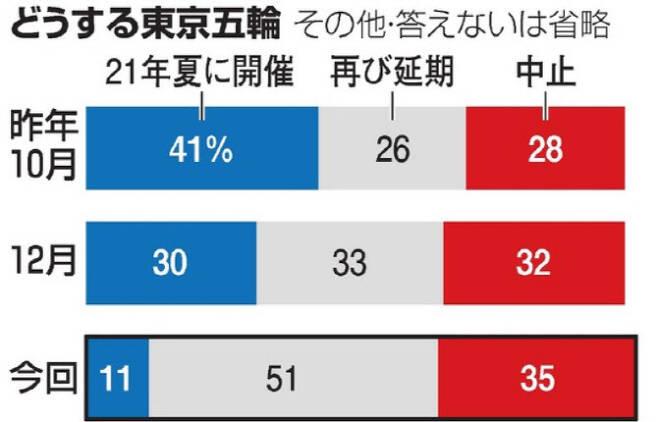 아사히신문 도쿄올림픽 개최 여론조사 결과. 불과 3달 만에 부정적인 여론이 32%나 늘어났다. 사진=아사히신문 홈페이지