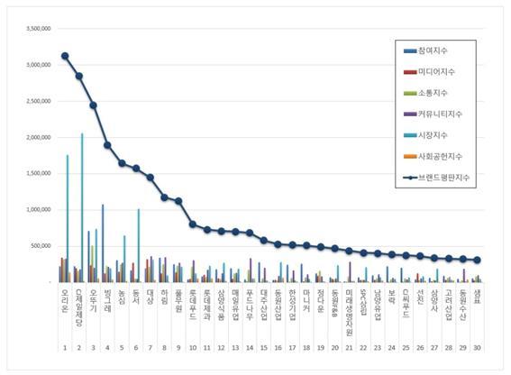 ⓒ한국기업평판연구소 식품 상장기업 브랜드 평판 빅데이터 분석결과(2020.10)