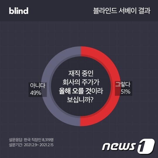 직장인 커뮤니티 블라인드, 국내 직장인 8319명 설문조사 결과 발표 (블라인드 제공) © 뉴스1