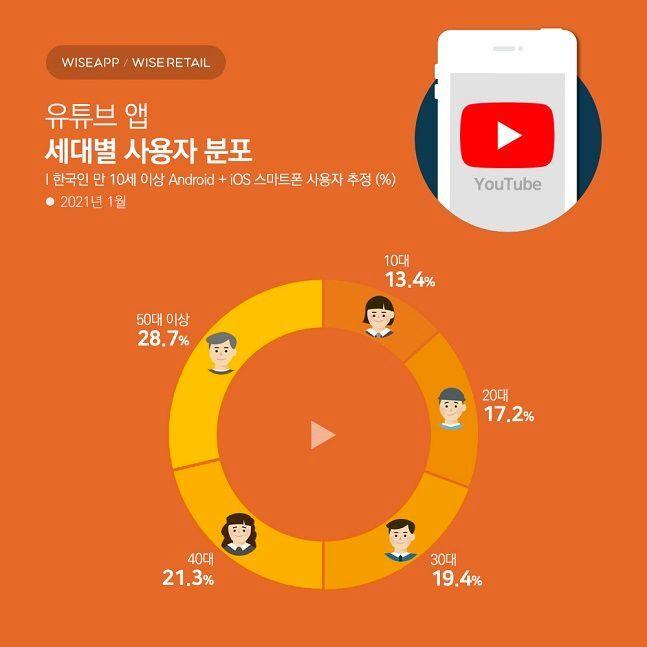 지난 1월 한국인의 유튜브 앱 사용 현황 ⓒ 와이즈앱