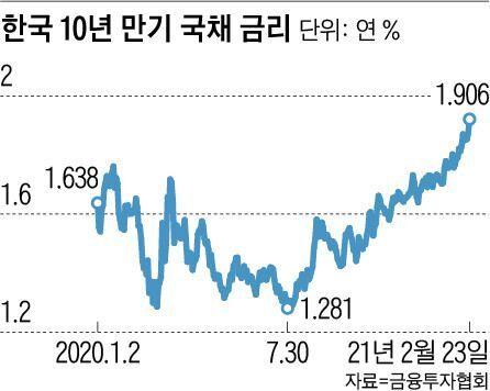 한국 10년 만기 국채 금리