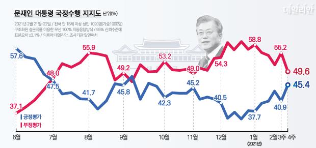 데일리안이 여론조사 전문기관 알앤써치에 의뢰해 실시한 2월 넷째 주 정례조사에 따르면, 문재인 대통령 국정수행에 대한 긍정평가는 45.4%, 부정평가는 49.6%다. ⓒ데일리안 박진희 그래픽디자이너