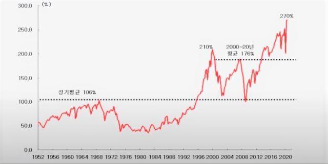 김영익 교수가 미 연방준비제도(Fed·연준)의 데이터를 분석한 1952년 이후의 미국 증시 버핏지수 그래프. 증시의 거품 여부를 판단하는 버핏지수가 지난해 270%로 사상 최고치를 기록한 것을 확인할 수 있다. 김영익 교수 제공