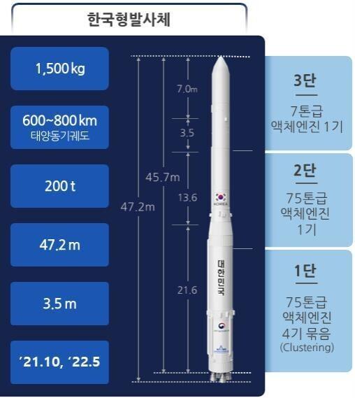 올해 10월 1차 발사될 예정인 한국형발사체 '누리호' 제원. 한국항공우주연구원 제공