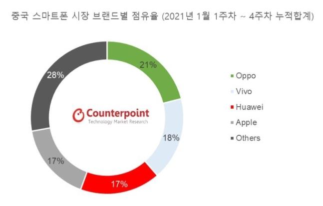 지난달 중국 스마트폰 시장 브랜드별 점유율. 현지 업체 오포(21%)가 1위를 차지했다.꾸준히 1위를 지켜오던 화웨이는 17%의 점유율을 기록, 애플과 공동 3위로 추락했다.[카운터포인트리서치 제공]
