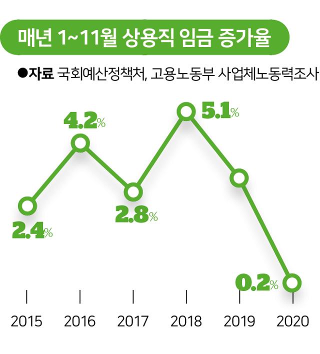 시각물_매년 1~11월 상용직 임금 증가율