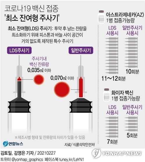 [그래픽] 코로나19 백신 접종 '최소 잔여형 주사기' (서울=연합뉴스) 김토일 기자 kmtoil@yna.co.kr