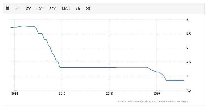 중국 1년만기 LPR(대출우대금리) 추이. [트레이딩이코노믹스 자료]