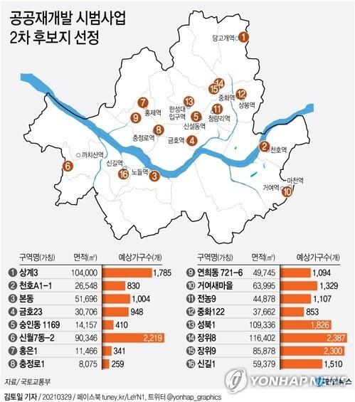 [그래픽] 공공재개발 시범사업 2차 후보지 선정 (서울=연합뉴스) 김토일 기자 kmtoil@yna.co.kr