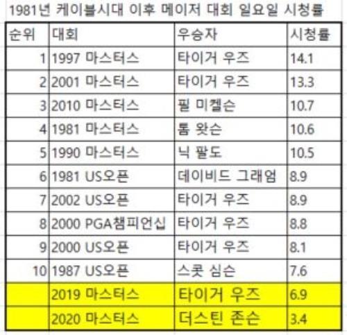 역대 메이저 시청률(%) 톱10과 최근 마스터스 추이