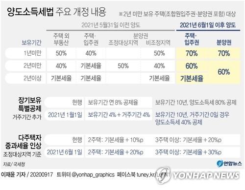 [그래픽] 양도소득세법 주요 개정 내용 [연합뉴스 자료그래픽]