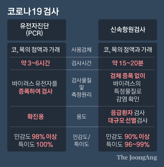 코로나19 검사. 그래픽=박경민 기자 minn@joongang.co.kr