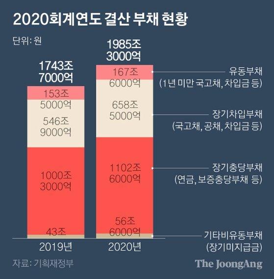 2020회계연도 결산 부채 현황 그래픽 이미지. [자료제공=기획재정부]