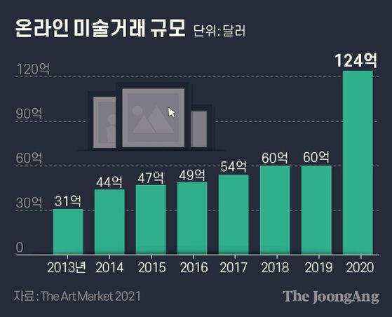 온라인 미술거래 규모. 그래픽=김은교 kim.eungyo@joongang.co.kr
