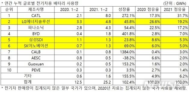 [서울=뉴시스] 연간 누적 글로벌 전기차용 배터리 사용량.(표=SNE리서치 제공) 2021.3.31 photo@newsis.com  *재판매 및 DB 금지