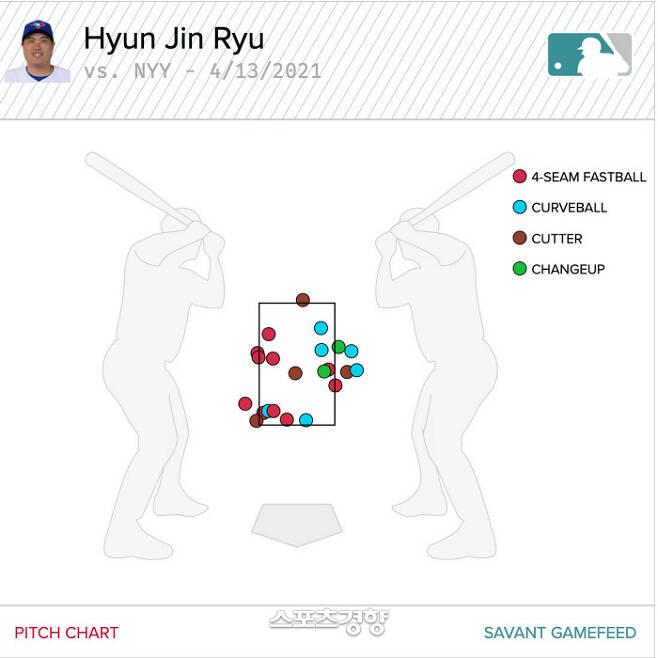 류현진이 14일 양키스전에서 스트라이크 선언을 받은 공의 로케이션 | 베이스볼사반트닷컴 캡처