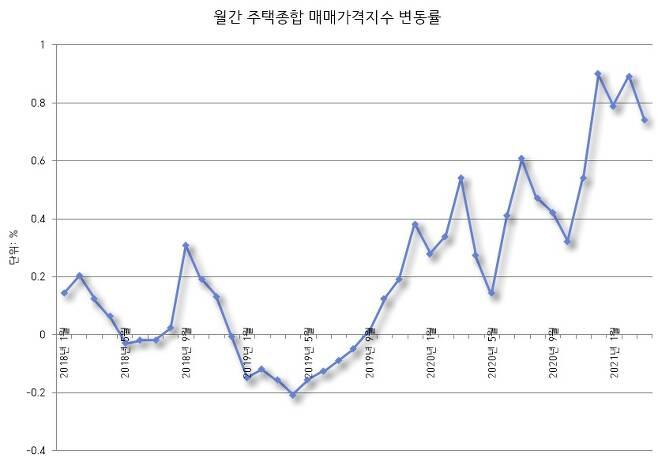 ▶ 월간 주택가격 변동률. 부동산 가격이 2019년 말부터 급하게 오른 걸 확인할 수 있습니다. 출처: 한국부동산원