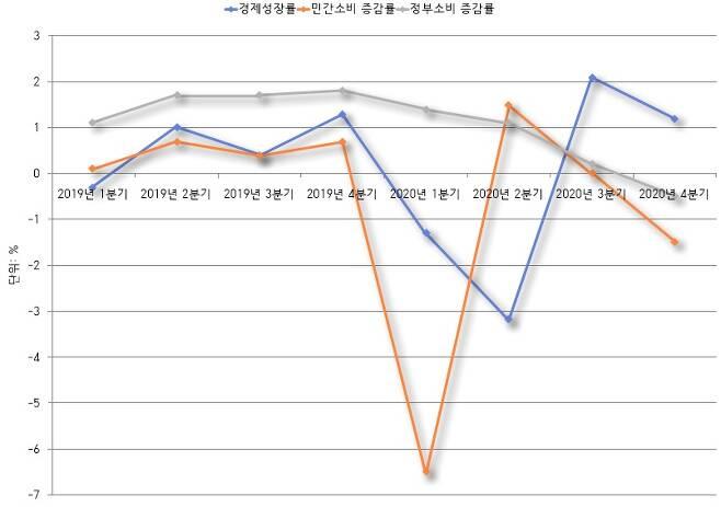 ▶ 출처: 한국은행