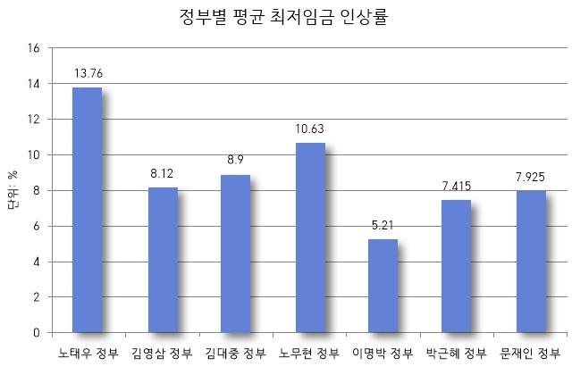 ▶ 출처: 최저임금위원회
