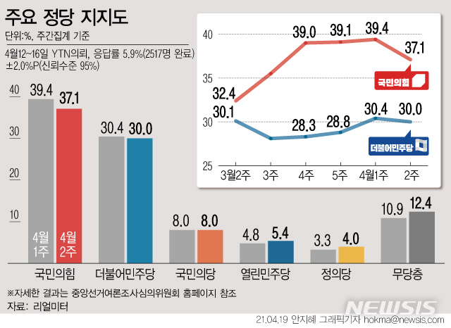 [서울=뉴시스] 리얼미터가 실시한 4월2주차 정당지지도 주간 집계 결과, 국민의힘은 전주보다 2.3%포인트 하락한 37.1%를 기록했다. 더불어민주당 지지율은 0.4%포인트 내린 30.0%였다. (그래픽=안지혜 기자)  hokma@newsis.com