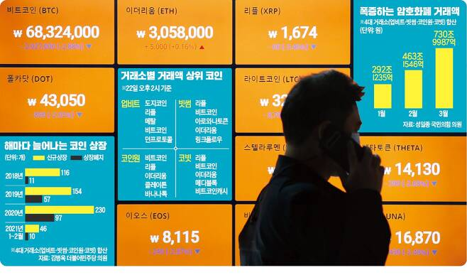 비트코인 가격이 하락세를 보인 22일 서울 강남구 빗썸 강남고객센터 모니터에 암호화폐 시세가 표시되어 있다.  /연합뉴스