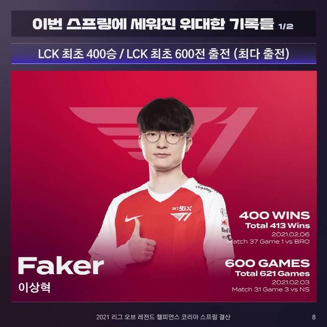 600-400 클럽 가입한 페이커 '이상혁'