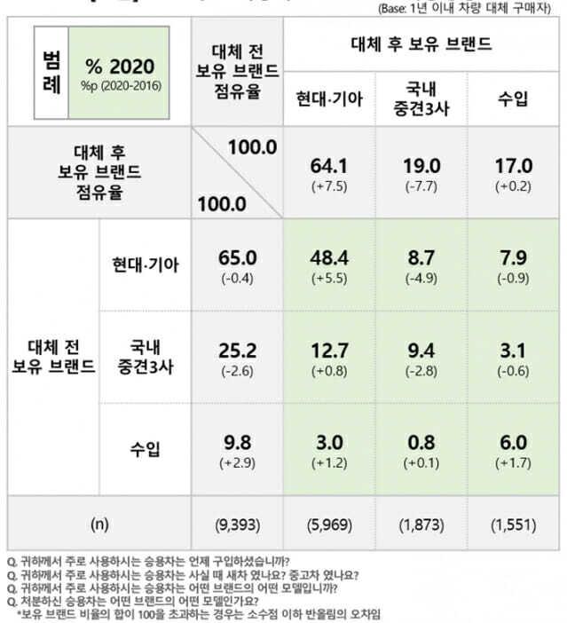 2020년 주요 자동차 브랜드군 간 이동성향(자료: 컨슈머인사이트)