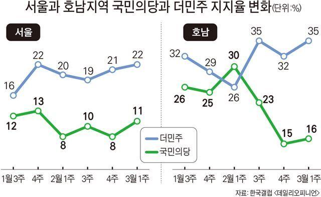 출처: 한국일보, 한국갤럽