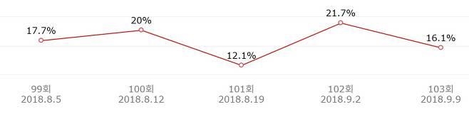 출처: SBS '미운우리새끼' 최근 5회 시청률 추이 (닐슨코리아)