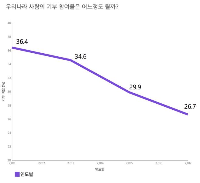 출처: 통계청, 사회조사