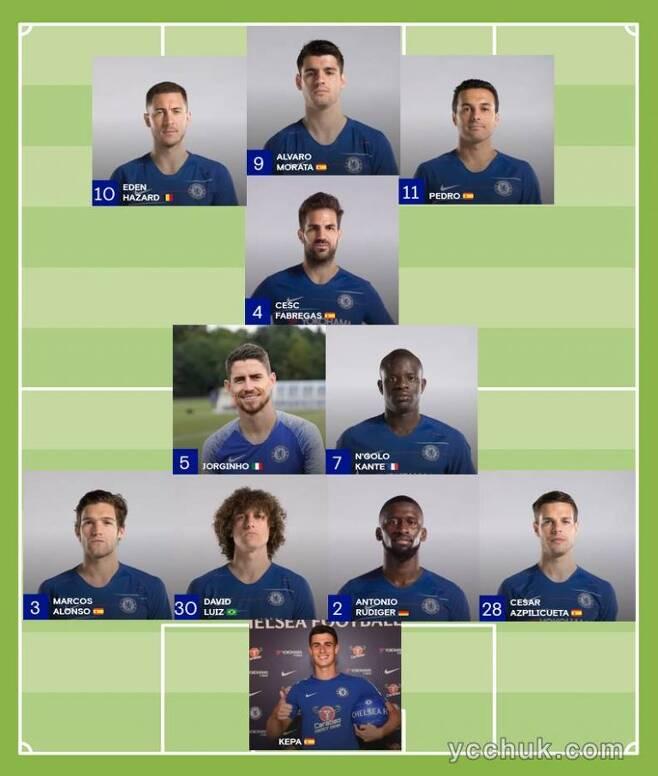 출처: 2018-19 첼시 예상 베스트 11
