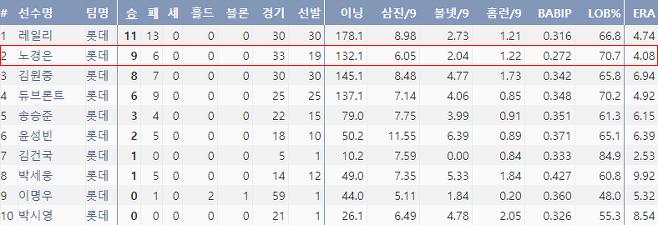출처: 2018시즌 롯데 선발진 주요 기록