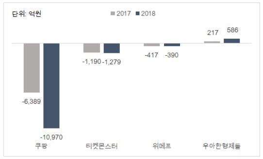 출처: 이래학 리더 제공, 2018년과 2017년 '영업이익' 비교