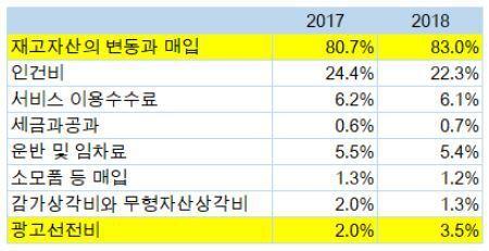 출처: 이래학 리더 제공, '쿠팡' 영업비용 비율