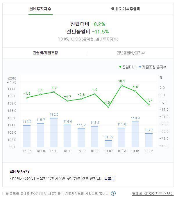 출처: (한국의 설비투자지수 동향(전년동월비 기준) ⓒ통계청 KOSIS)