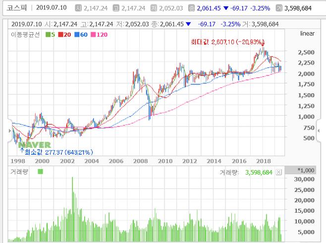 출처: (코스피 월간 차트 동향 ⓒ네이버 금융)