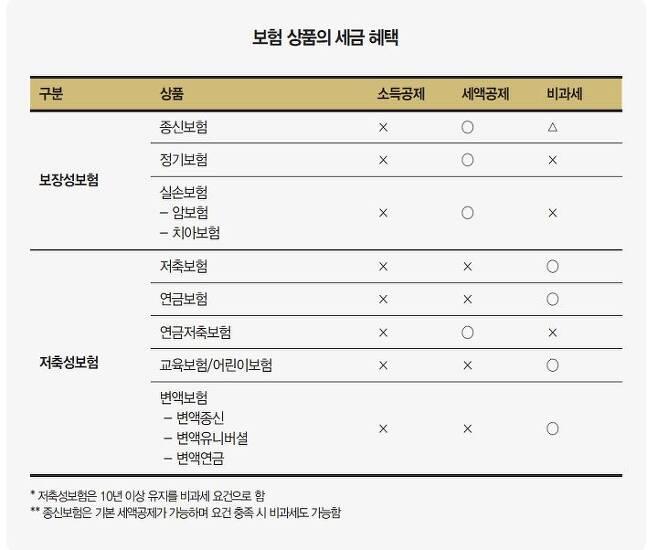 출처: * <월급쟁이 재테크 상식사전> 중