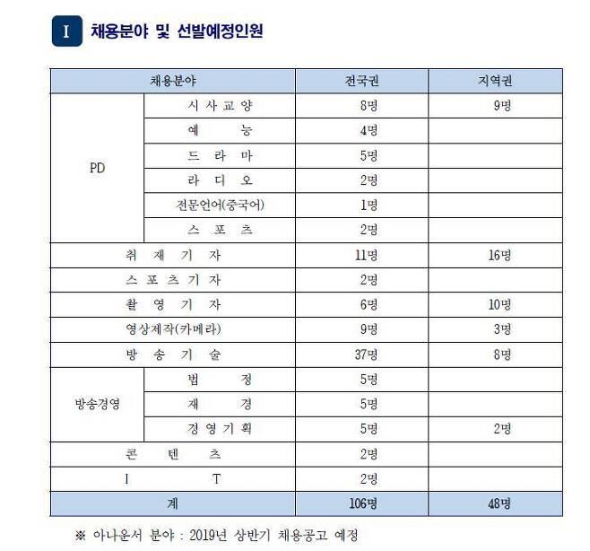 출처: KBS 공채