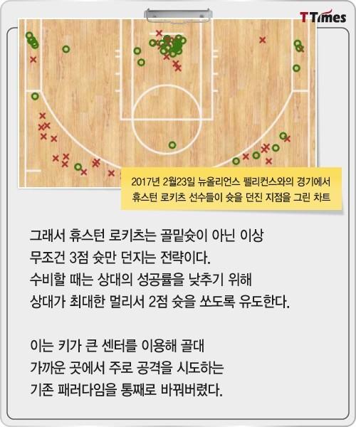 출처: NBA.com
