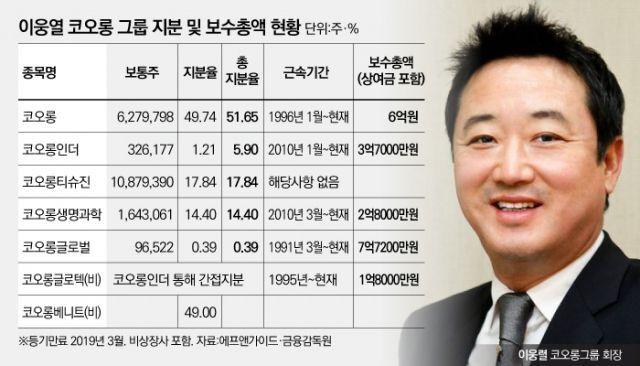 출처: ⓒ뉴스웨이(자료: 에프앤가이드·금융감독원)