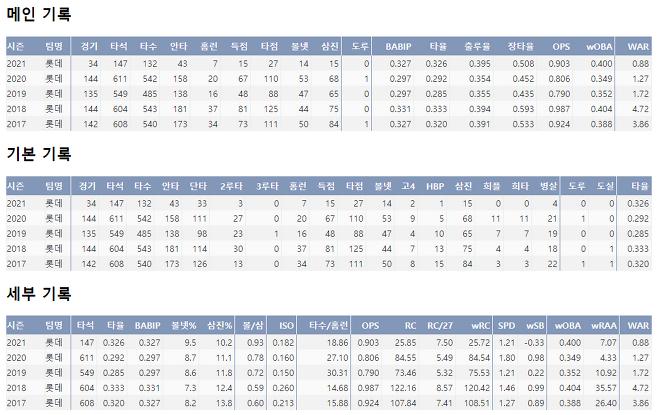 출처: 이대호의 최근 5시즌 주요 기록