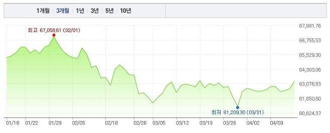 출처: (자료=네이버 금융 갈무리, 16일 신한은행 기준, 단위 '원')