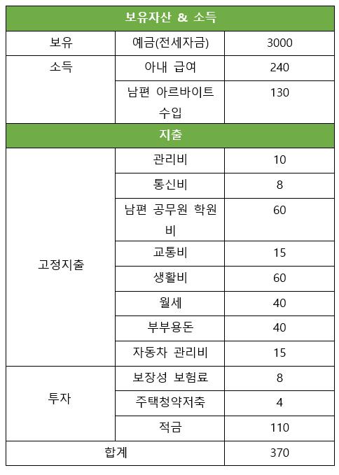 출처: 단위=만원