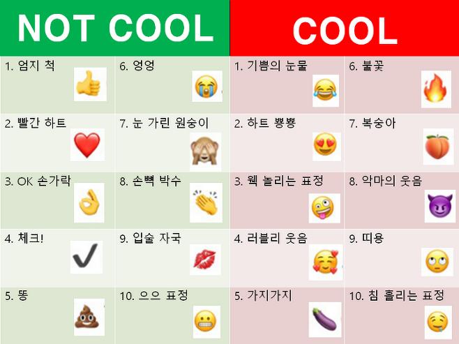 출처: 쿨하지 않은 이모티콘과 쿨 한 이모티콘 각 top10